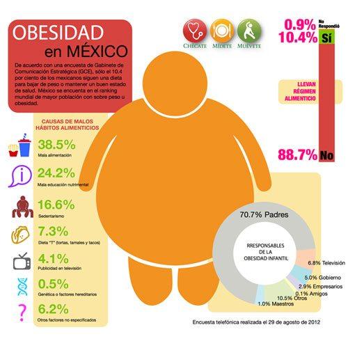 MÉXICO PADECE OBESIDAD DEL 28% EN ADULTOS – Domingo7